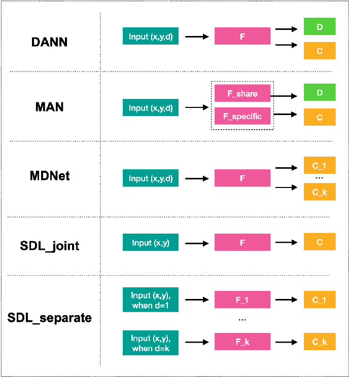 Figure 2 for Multi-Domain Active Learning: A Comparative Study