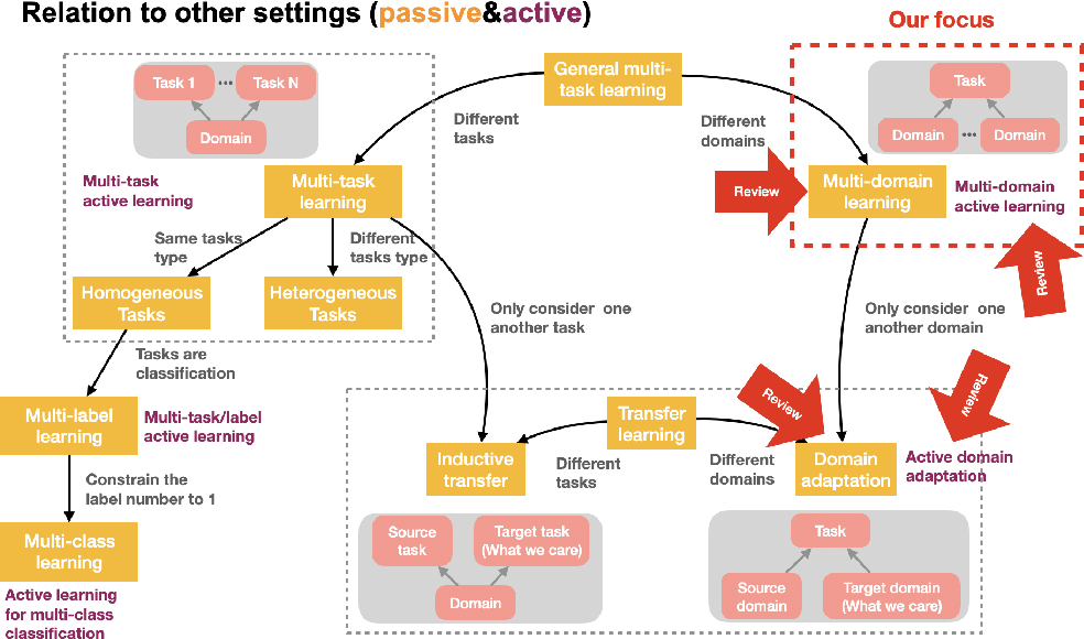 Figure 1 for Multi-Domain Active Learning: A Comparative Study