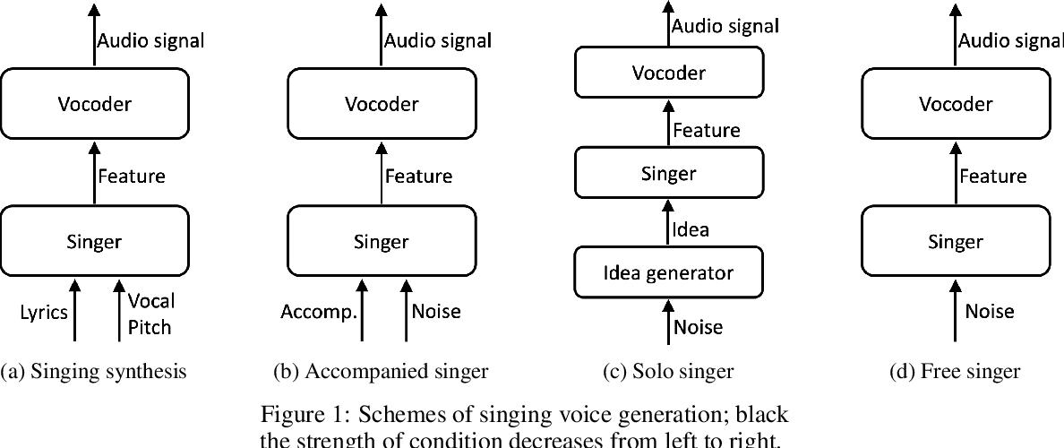 Figure 1 for Score and Lyrics-Free Singing Voice Generation