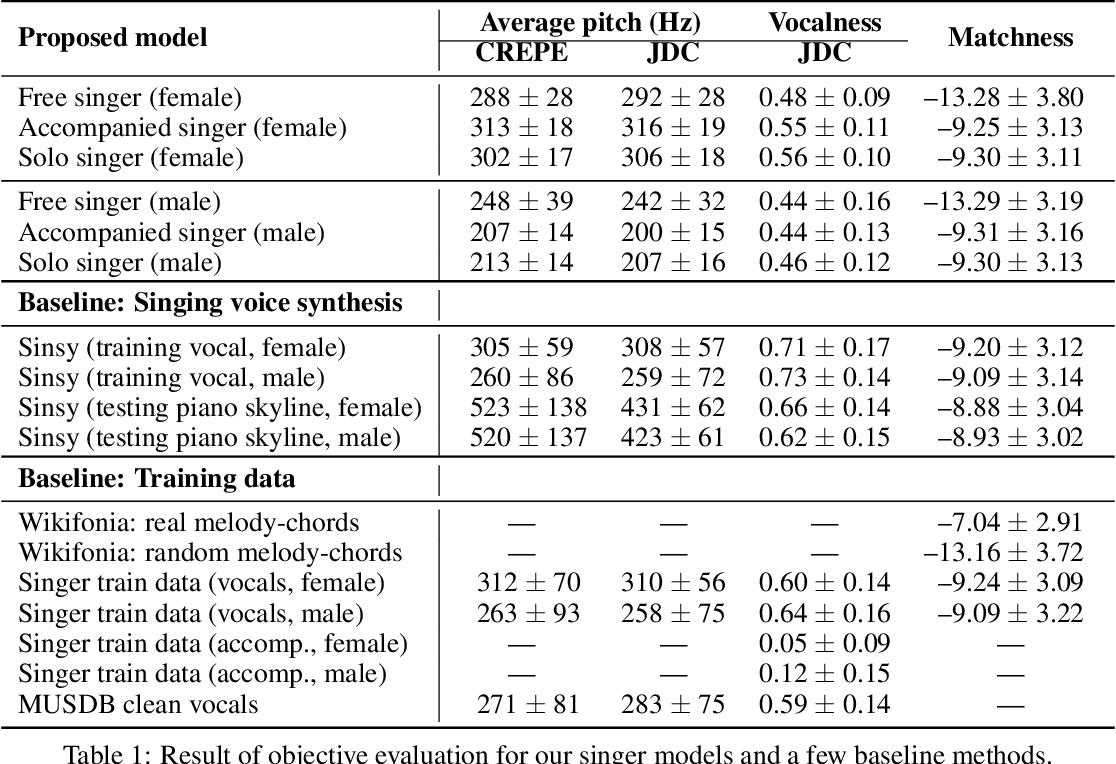 Figure 2 for Score and Lyrics-Free Singing Voice Generation
