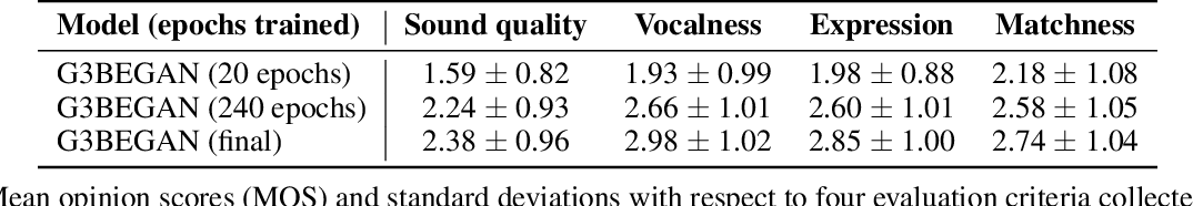 Figure 4 for Score and Lyrics-Free Singing Voice Generation