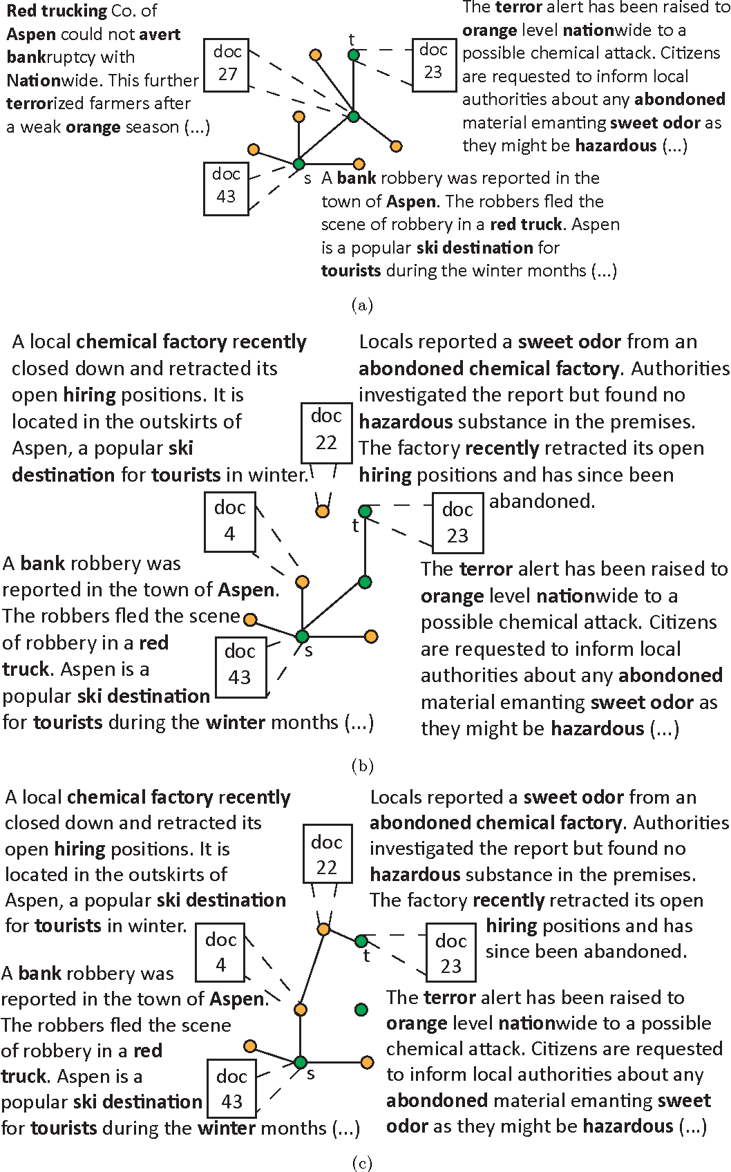 Figure 1 for Interactive Storytelling over Document Collections