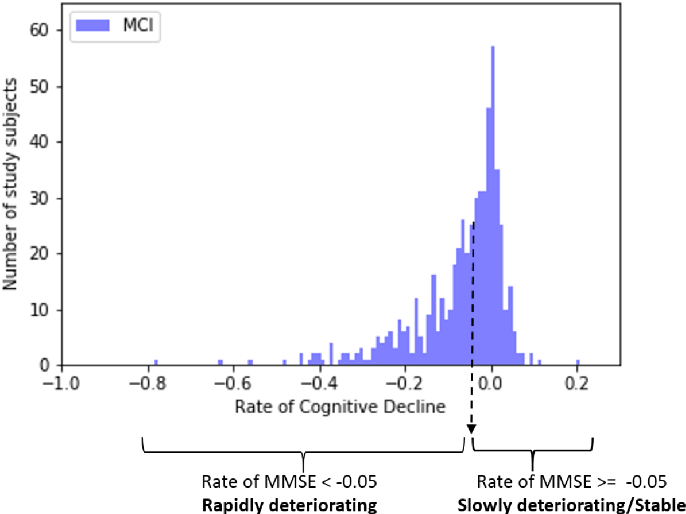 Figure 1 for Predicting Rate of Cognitive Decline at Baseline Using a Deep Neural Network with Multidata Analysis