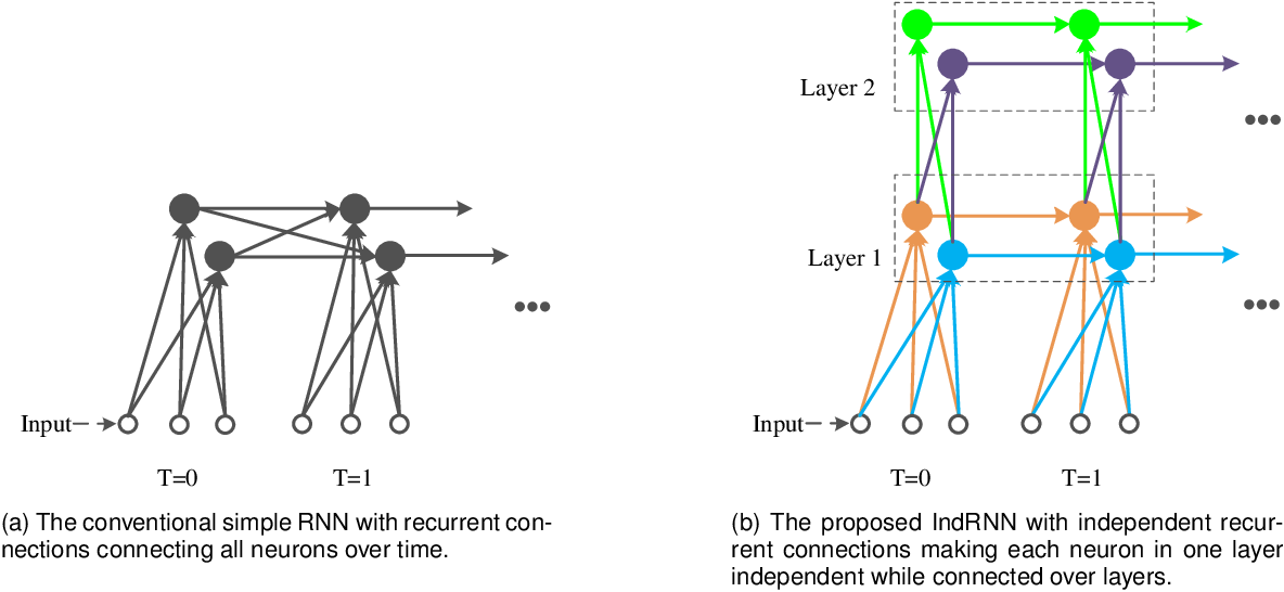 Figure 1 for Deep Independently Recurrent Neural Network (IndRNN)