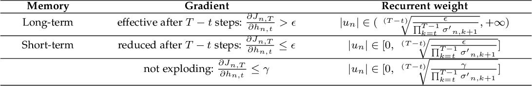 Figure 2 for Deep Independently Recurrent Neural Network (IndRNN)