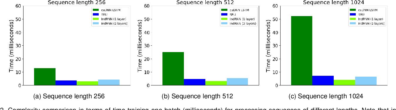 Figure 3 for Deep Independently Recurrent Neural Network (IndRNN)