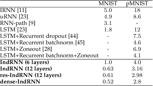 Figure 4 for Deep Independently Recurrent Neural Network (IndRNN)