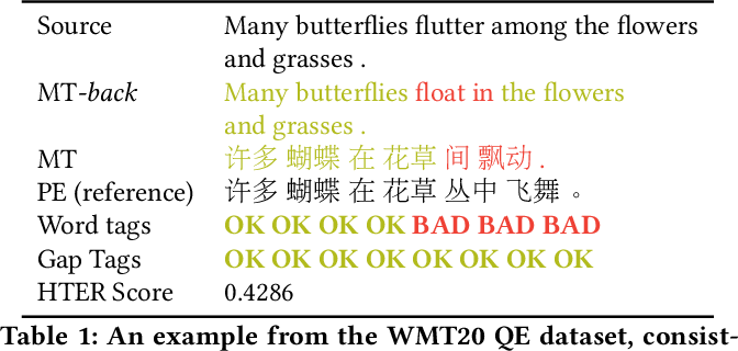 Figure 1 for Verdi: Quality Estimation and Error Detection for Bilingual