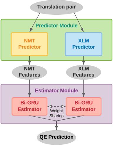 Figure 2 for Verdi: Quality Estimation and Error Detection for Bilingual