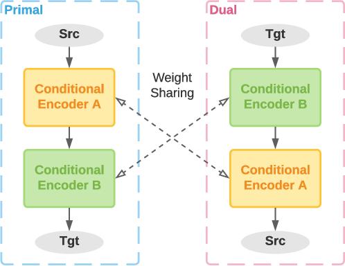 Figure 3 for Verdi: Quality Estimation and Error Detection for Bilingual