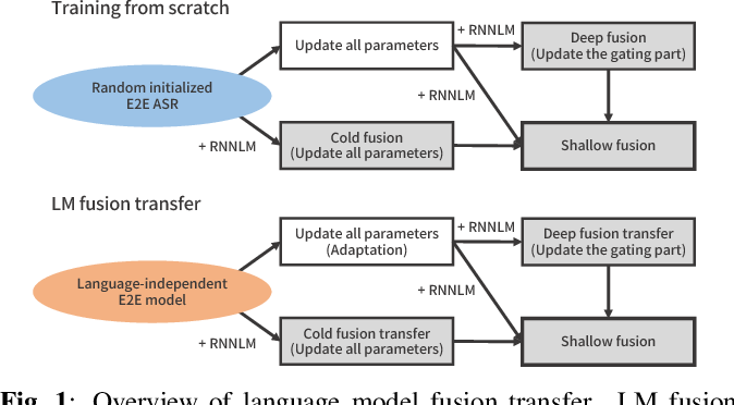 Figure 1 for Transfer learning of language-independent end-to-end ASR with language model fusion