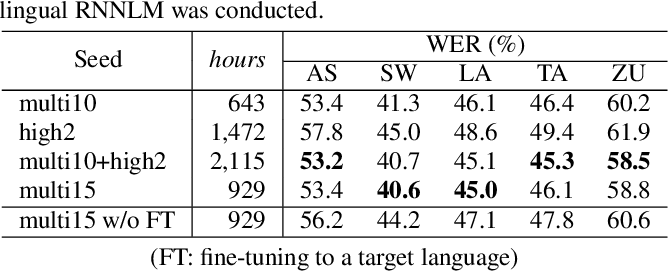 Figure 3 for Transfer learning of language-independent end-to-end ASR with language model fusion