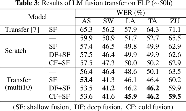 Figure 4 for Transfer learning of language-independent end-to-end ASR with language model fusion