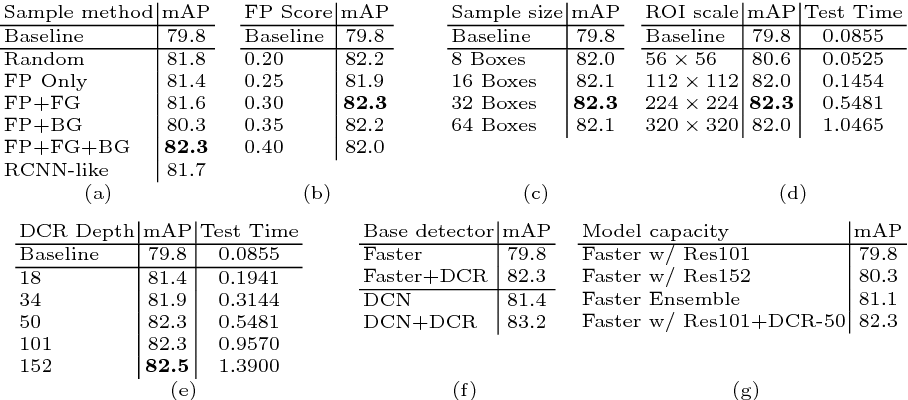 Figure 2 for Revisiting RCNN: On Awakening the Classification Power of Faster RCNN