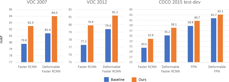Figure 4 for Revisiting RCNN: On Awakening the Classification Power of Faster RCNN