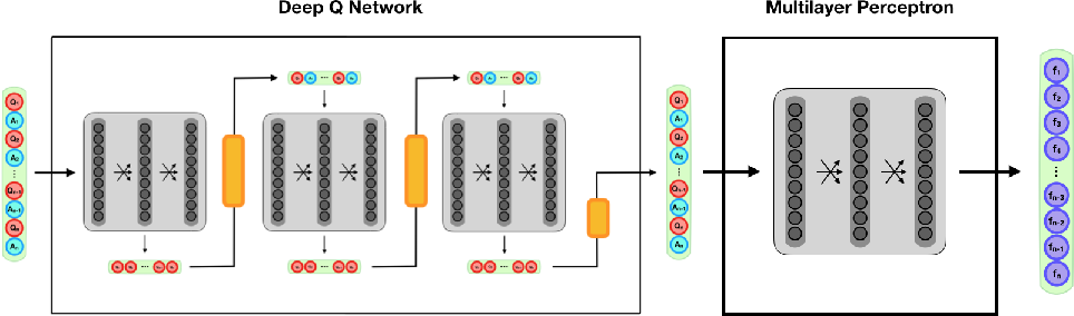 Figure 1 for Handling Cold-Start Collaborative Filtering with Reinforcement Learning