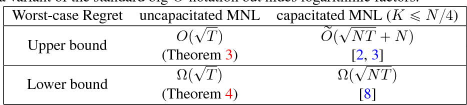 Figure 1 for Near-Optimal Policies for Dynamic Multinomial Logit Assortment Selection Models