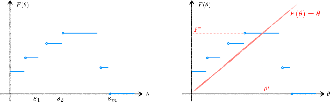 Figure 2 for Near-Optimal Policies for Dynamic Multinomial Logit Assortment Selection Models