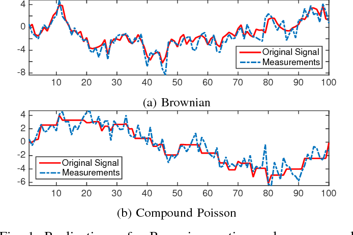 Figure 1 for Learning Convex Regularizers for Optimal Bayesian Denoising