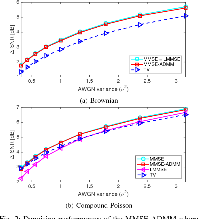 Figure 2 for Learning Convex Regularizers for Optimal Bayesian Denoising