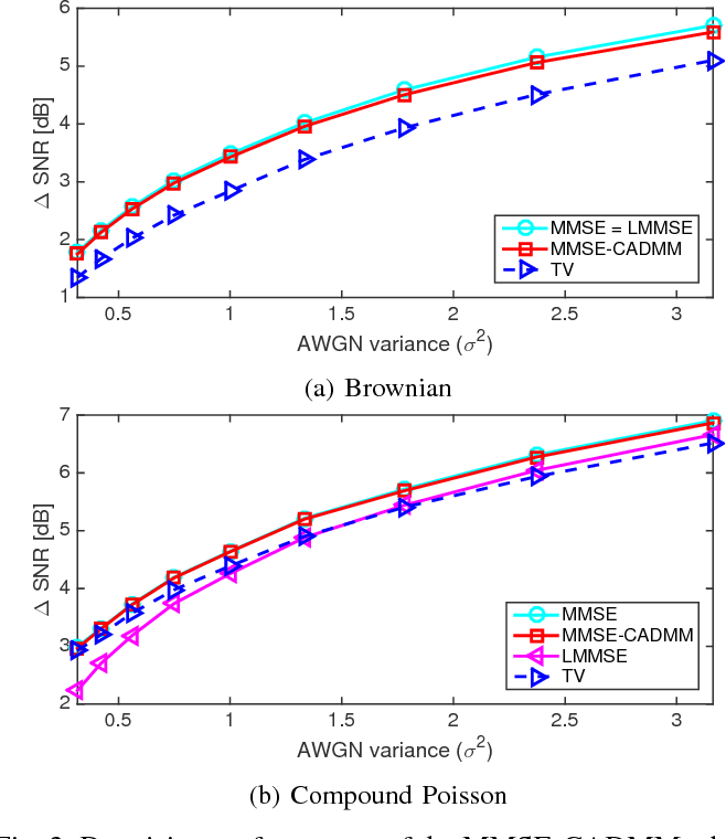 Figure 3 for Learning Convex Regularizers for Optimal Bayesian Denoising