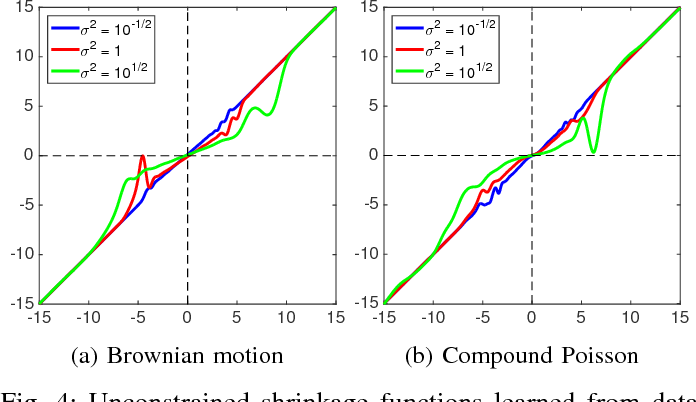 Figure 4 for Learning Convex Regularizers for Optimal Bayesian Denoising