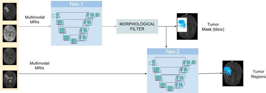 Figure 1 for Cascaded V-Net using ROI masks for brain tumor segmentation