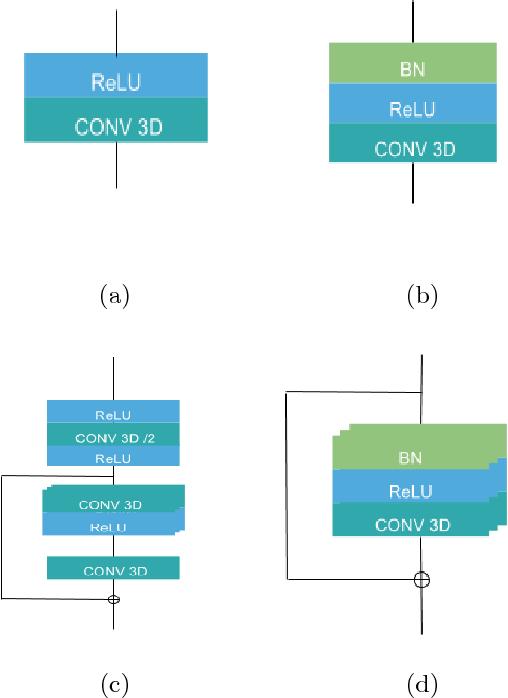 Figure 3 for Cascaded V-Net using ROI masks for brain tumor segmentation