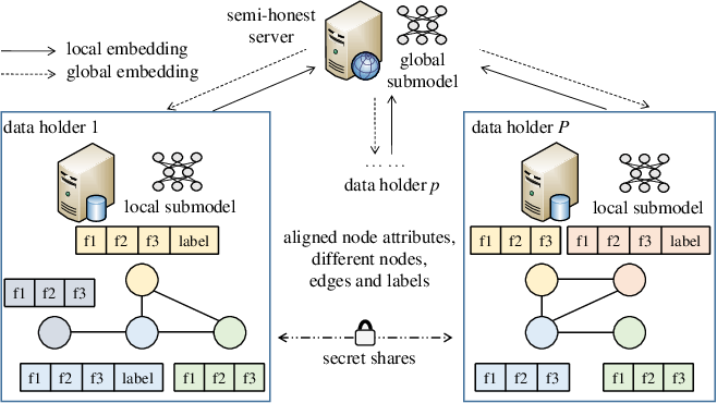 Figure 1 for Towards Representation Identical Privacy-Preserving Graph Neural Network via Split Learning