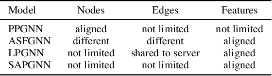 Figure 2 for Towards Representation Identical Privacy-Preserving Graph Neural Network via Split Learning