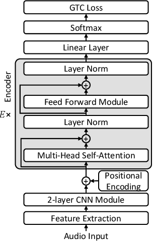 Figure 3 for Semi-Supervised Speech Recognition via Graph-based Temporal Classification