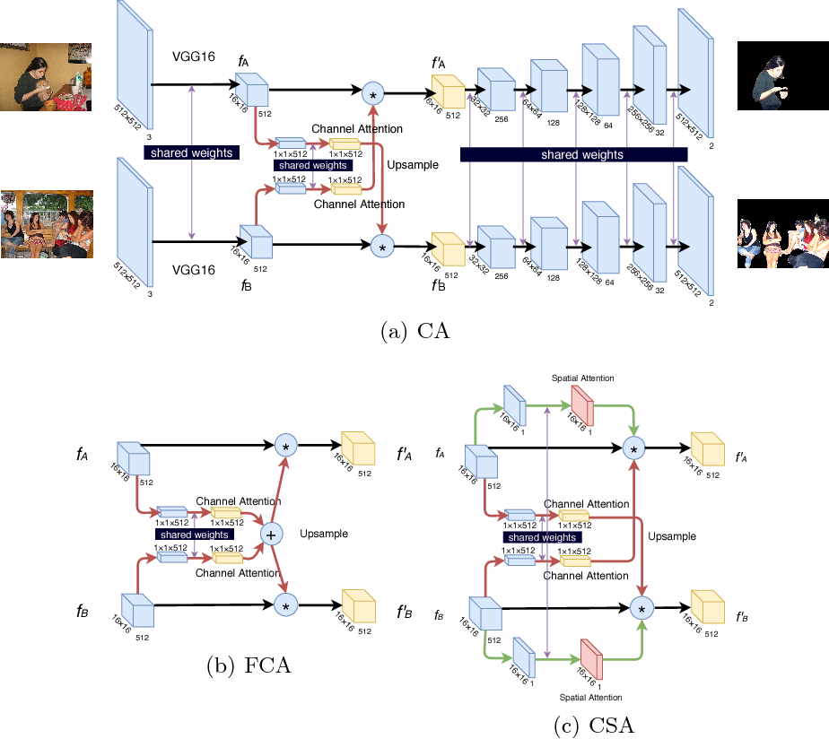 Figure 3 for Semantic Aware Attention Based Deep Object Co-segmentation