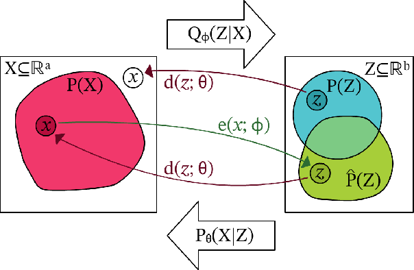 Figure 1 for Improving Sampling from Generative Autoencoders with Markov Chains