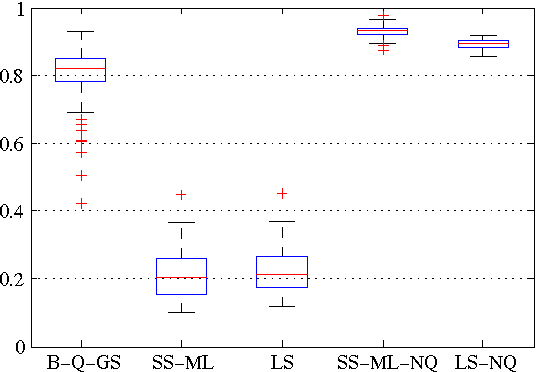 Figure 1 for Bayesian kernel-based system identification with quantized output data