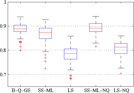 Figure 3 for Bayesian kernel-based system identification with quantized output data