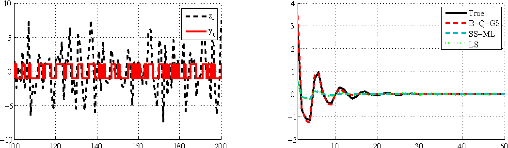 Figure 2 for Bayesian kernel-based system identification with quantized output data