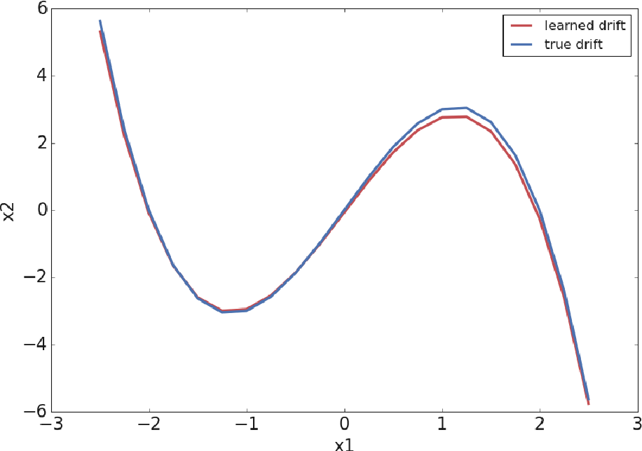 Figure 1 for Extracting stochastic dynamical systems with $α$-stable Lévy noise from data