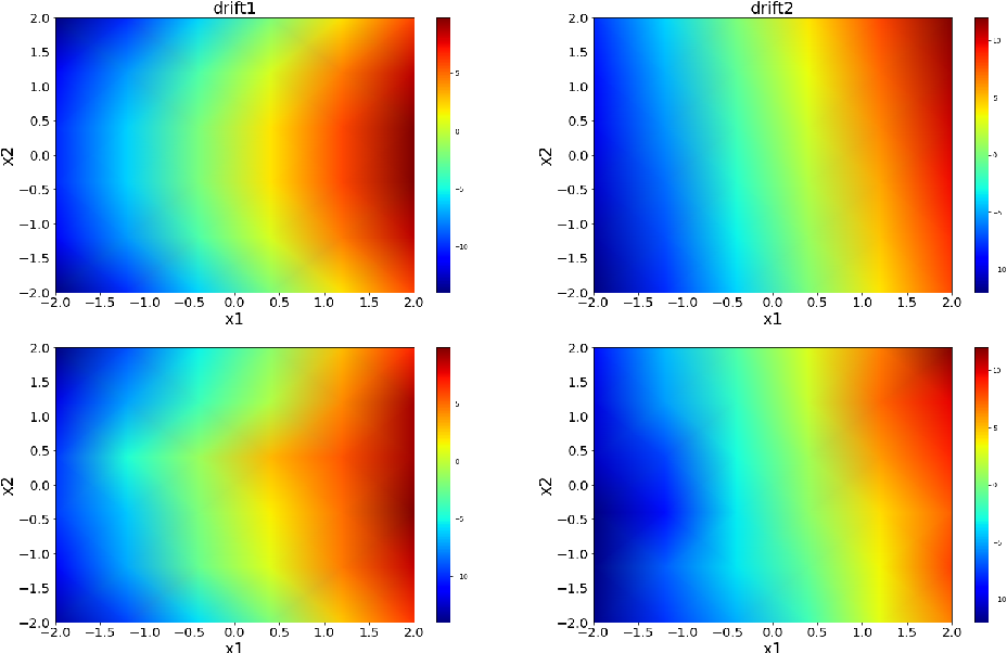 Figure 2 for Extracting stochastic dynamical systems with $α$-stable Lévy noise from data