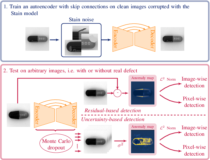 Figure 1 for Improved anomaly detection by training an autoencoder with skip connections on images corrupted with Stain-shaped noise