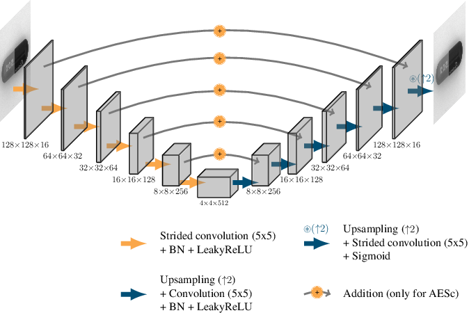 Figure 2 for Improved anomaly detection by training an autoencoder with skip connections on images corrupted with Stain-shaped noise