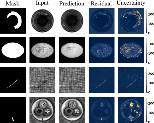 Figure 4 for Improved anomaly detection by training an autoencoder with skip connections on images corrupted with Stain-shaped noise