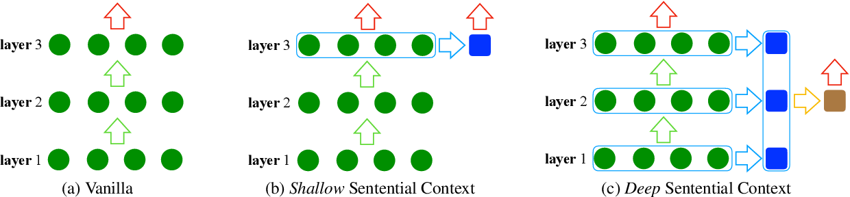 Figure 1 for Exploiting Sentential Context for Neural Machine Translation