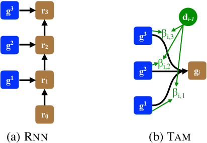 Figure 3 for Exploiting Sentential Context for Neural Machine Translation