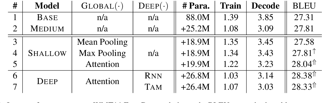 Figure 2 for Exploiting Sentential Context for Neural Machine Translation