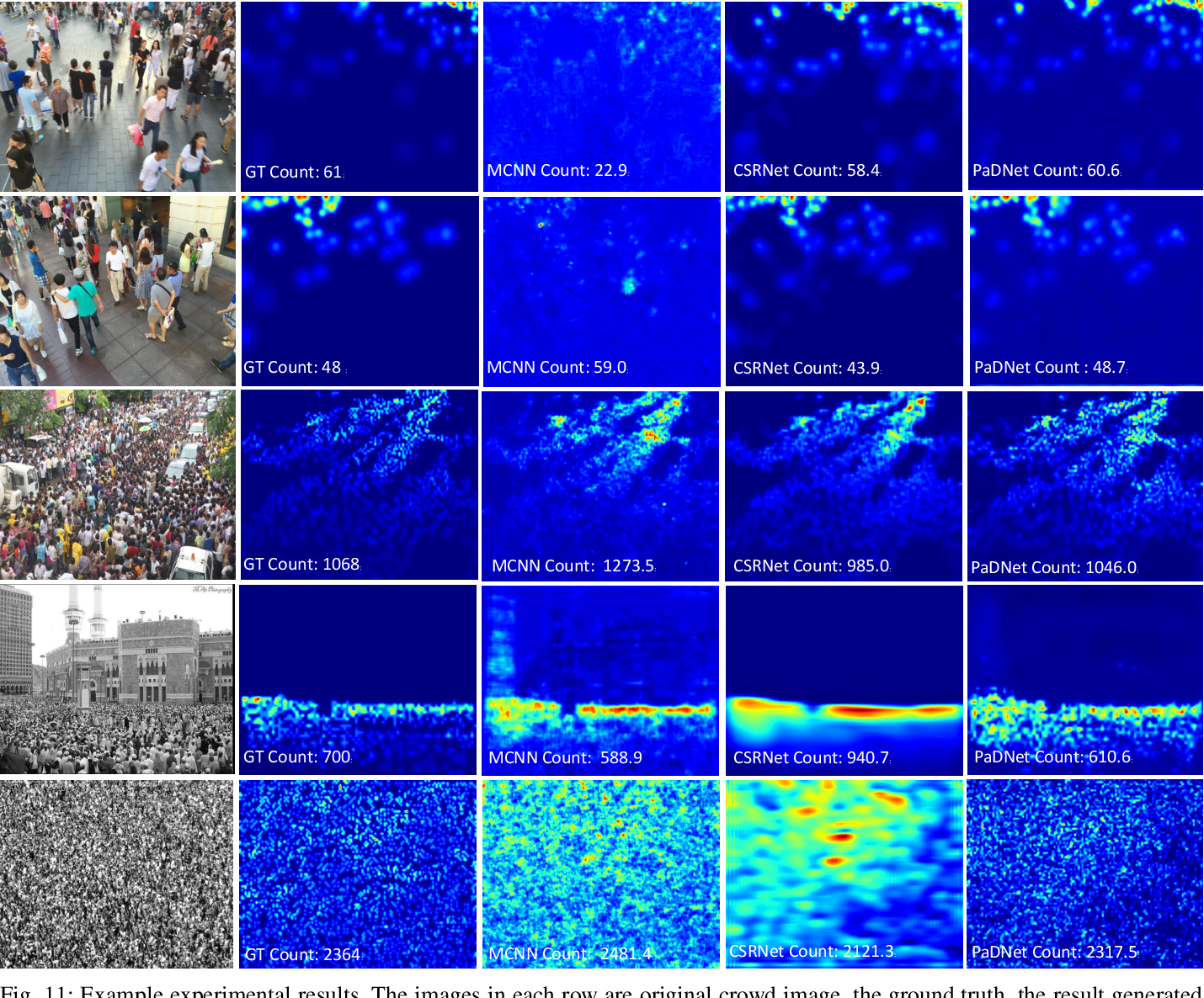 Figure 3 for PaDNet: Pan-Density Crowd Counting