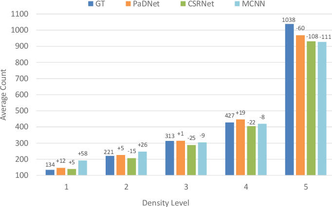 Figure 2 for PaDNet: Pan-Density Crowd Counting