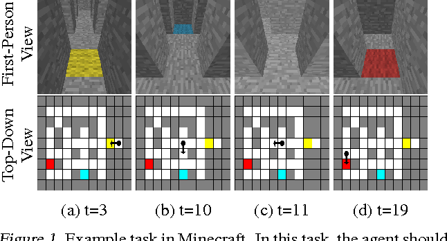 Figure 1 for Control of Memory, Active Perception, and Action in Minecraft