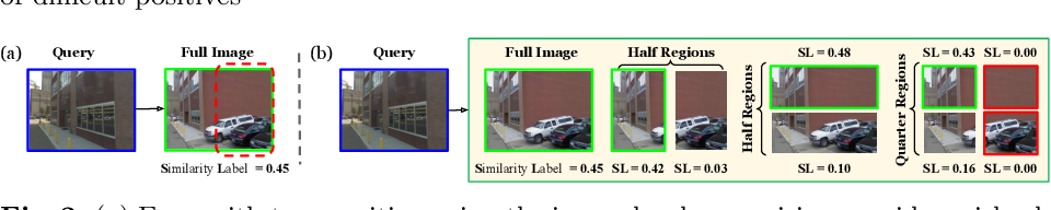 Figure 3 for Self-supervising Fine-grained Region Similarities for Large-scale Image Localization