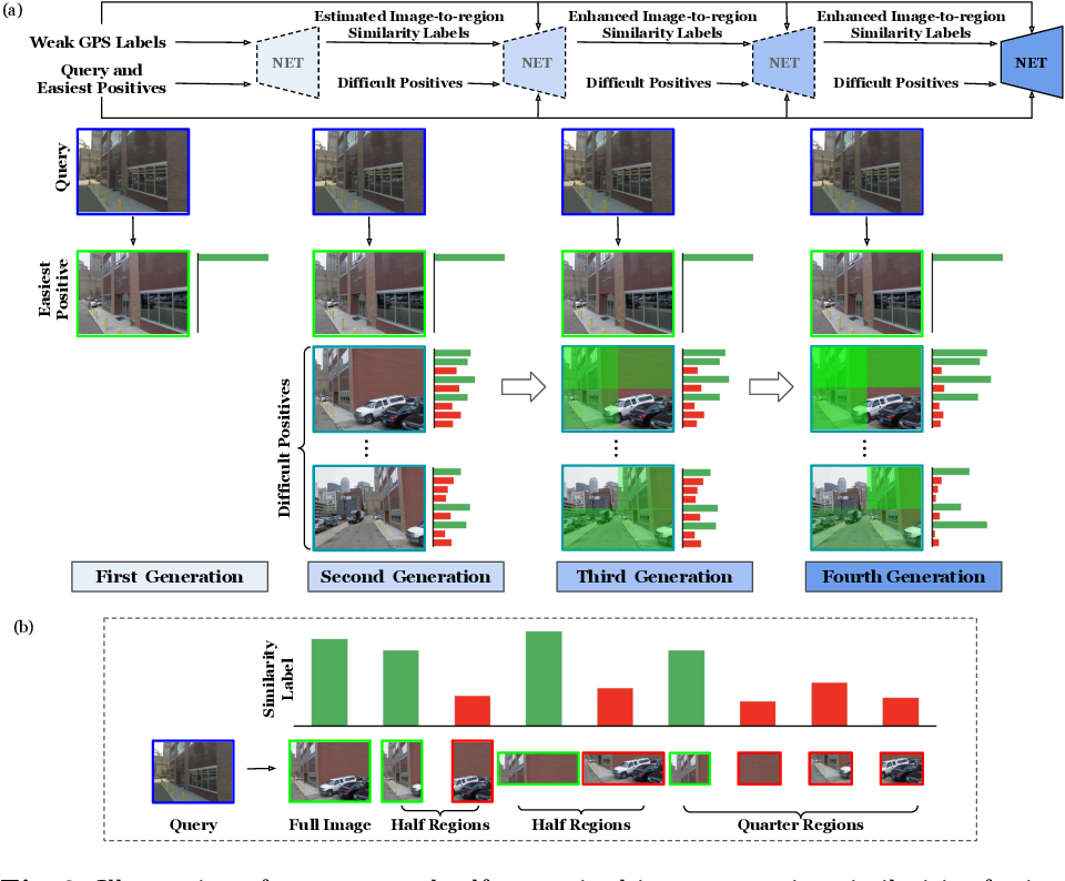 Figure 4 for Self-supervising Fine-grained Region Similarities for Large-scale Image Localization