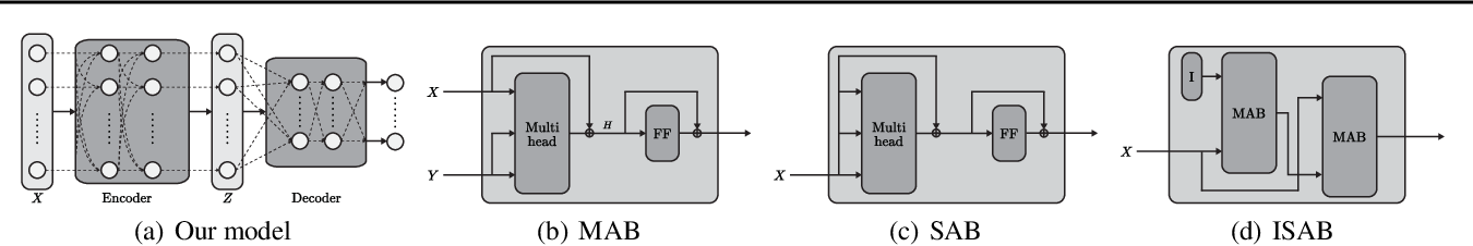 Figure 1 for Set Transformer